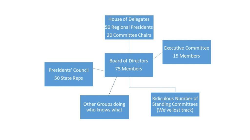Association Universe